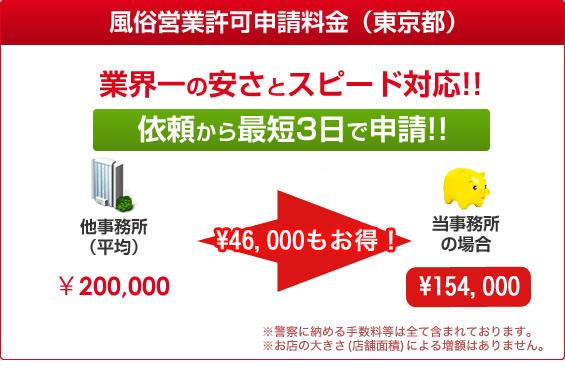 風俗営業許可申請料金(東京都)